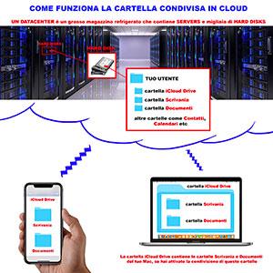 come-cancellare-una-cartella-su-icloud-drive-su-iphone